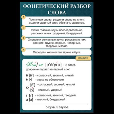 """Стенд """"Фонетический разбор слова"""""""